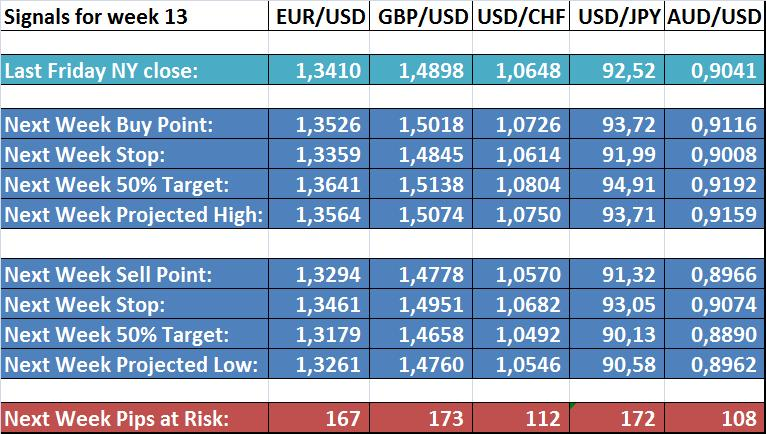 forex_weekly_trading_forecast_body_Forecasts.png, Forex Trading Weekly ...
